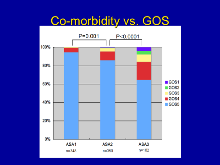 Co-Morbidity vs GOS