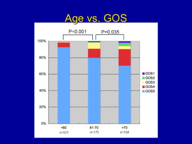 Meningioma Age Outcome