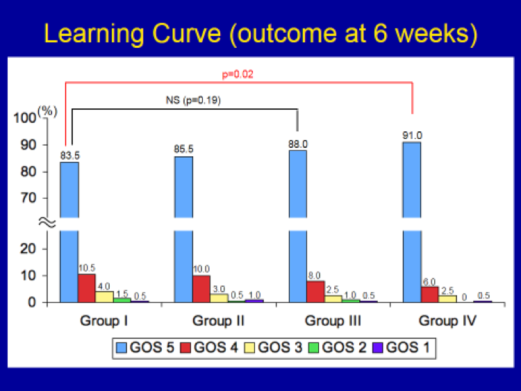 Meningioma Learning Curve Outcome