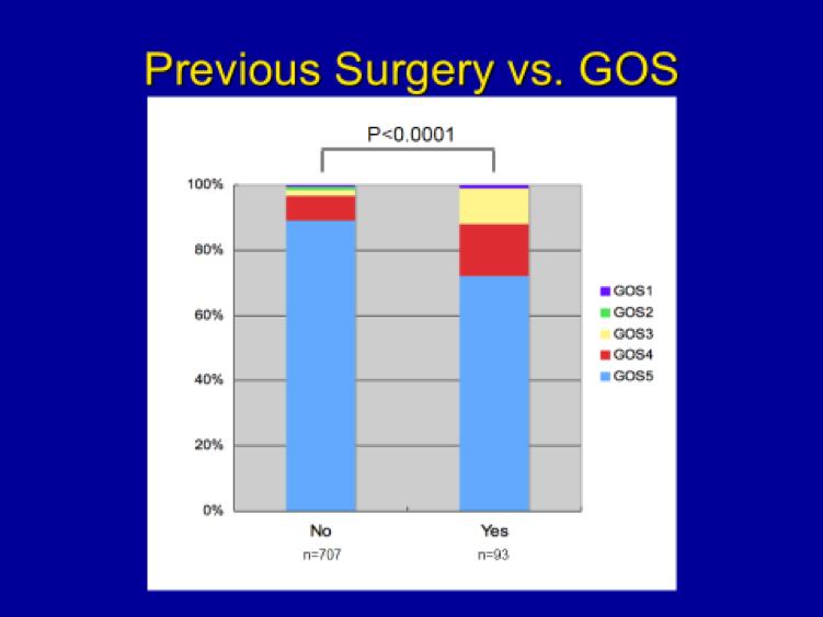 Meningioma Previous Surgery Outcome